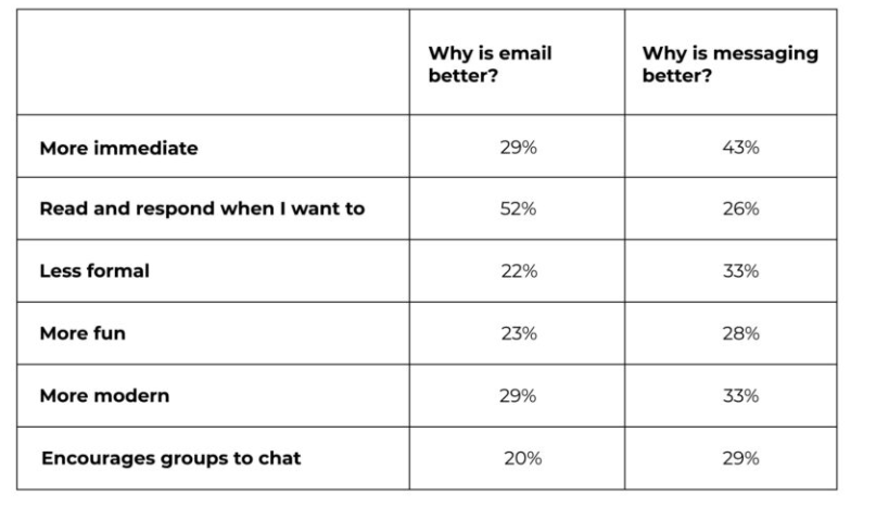 Which Internal Communication Channels Should Your Company Use?