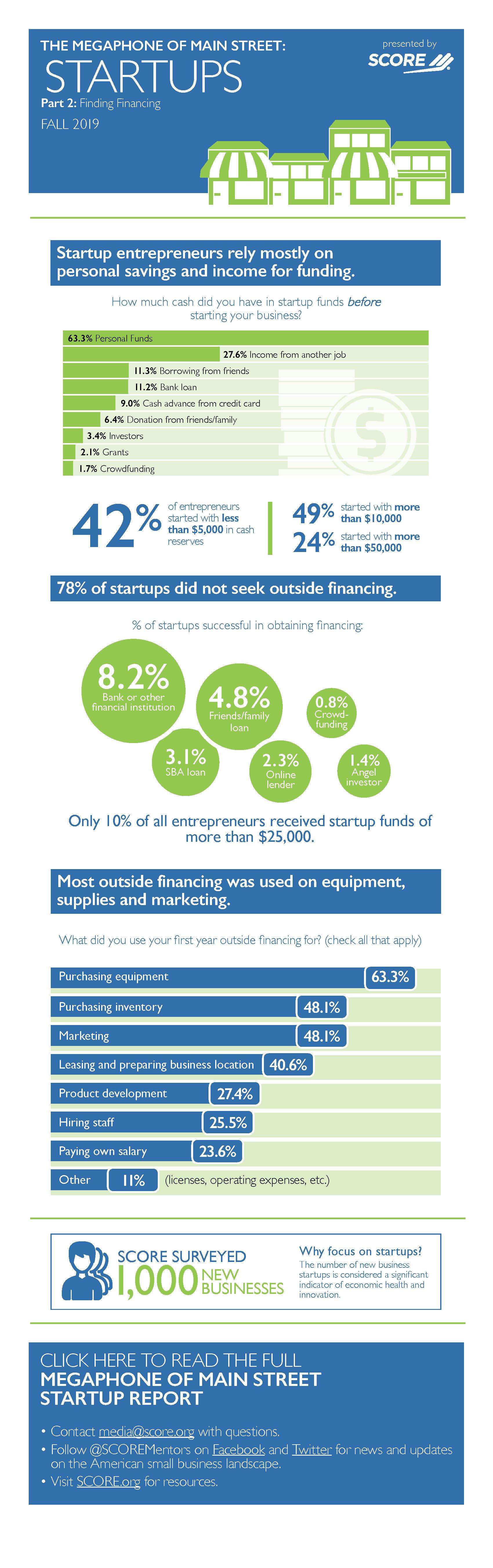 Small Business Funding Statistics
