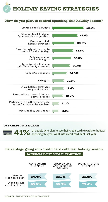 Holiday Savings Strategies