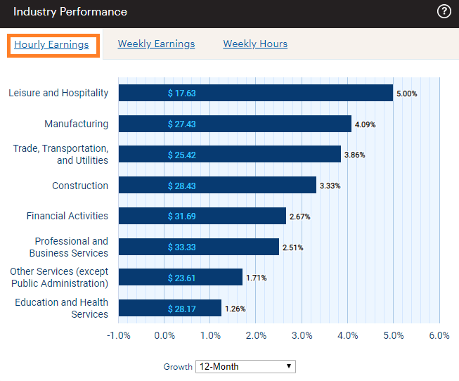Industry Wage Gains