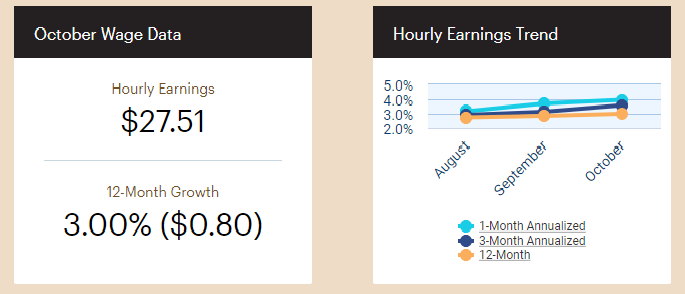 October Wage Data