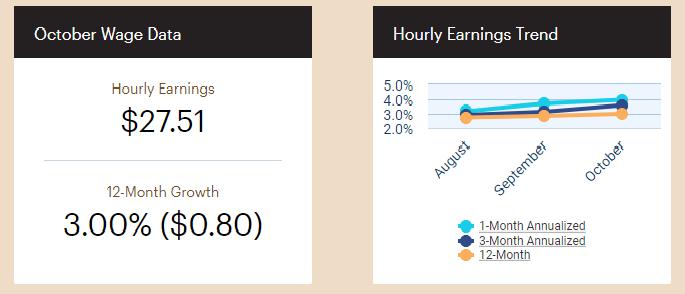 October Wage Data