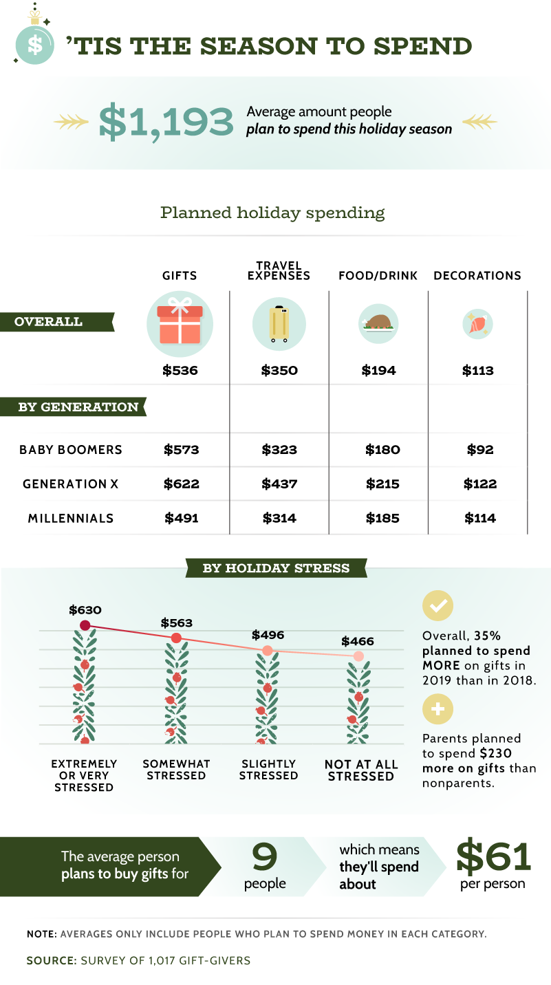 Holiday Spending 2019 Forecast: Who will be splurging the most?