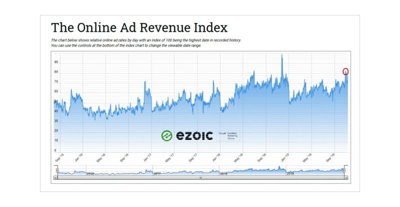 Ad revenue - digital publishers - Holiday 2019