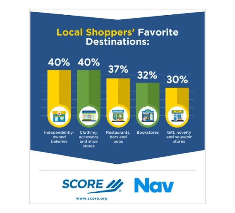 Favorite retail destinations - small businesses