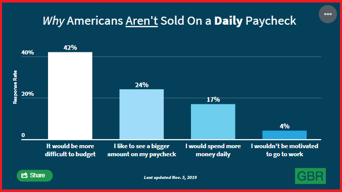 Why Employees Do Not Want to Get Paid Daily