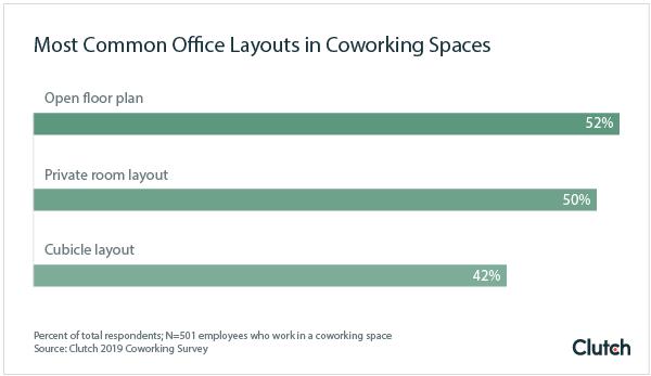 Most Common Coworking Office Layouts