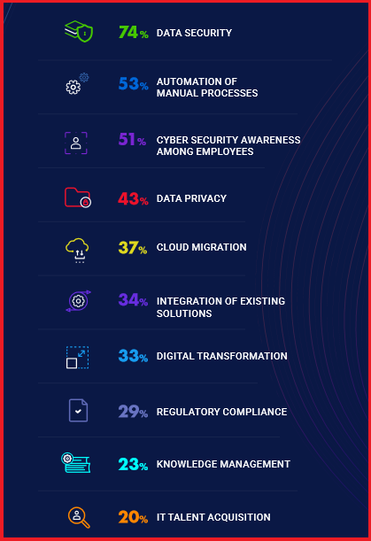 Data Security Tops 2020 Information Technology Priorities
