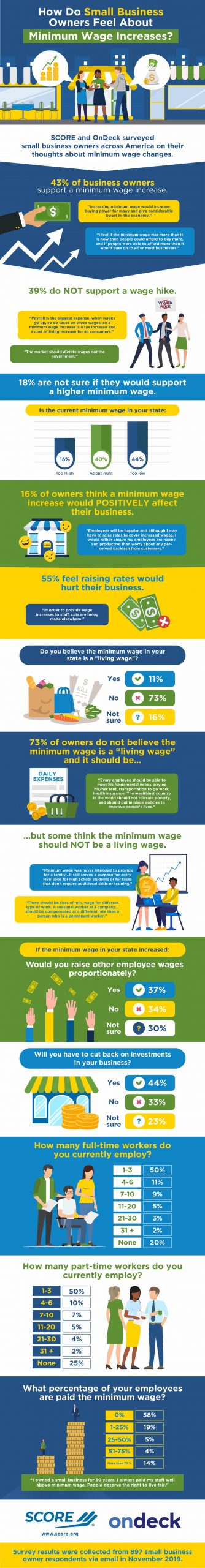 Minimum Wage Increase Statistics