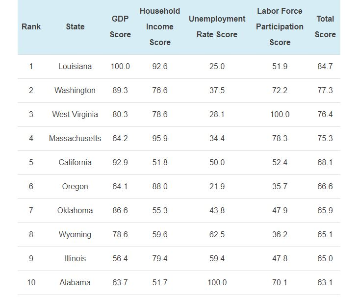 The Top State Economic Growth Since 2016 Election