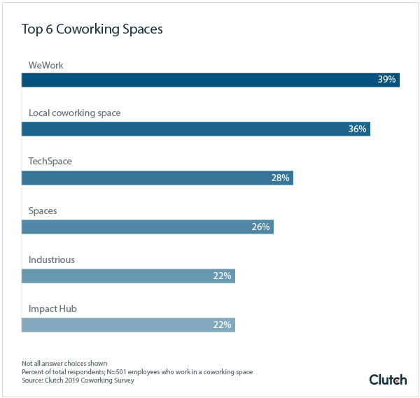 Local Coworking Spaces on the Rise, Survey Suggests