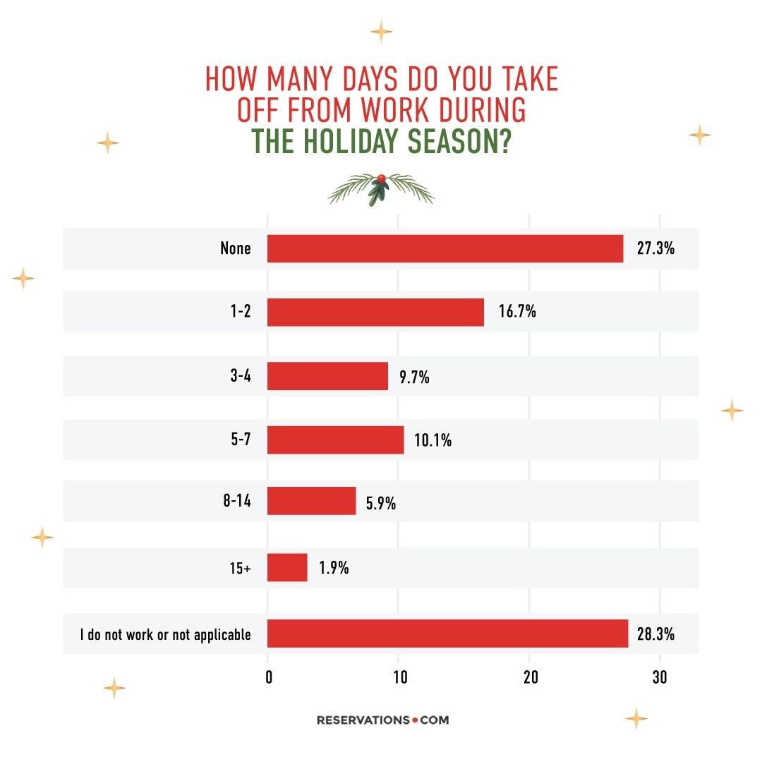 Holiday Vacation Statistics
