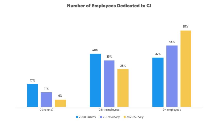 Number fo Employees Dedicated to CI