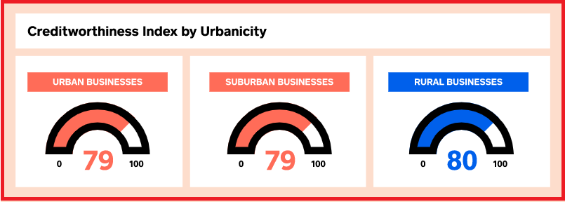 Creditworthiness Index by Urbanicity