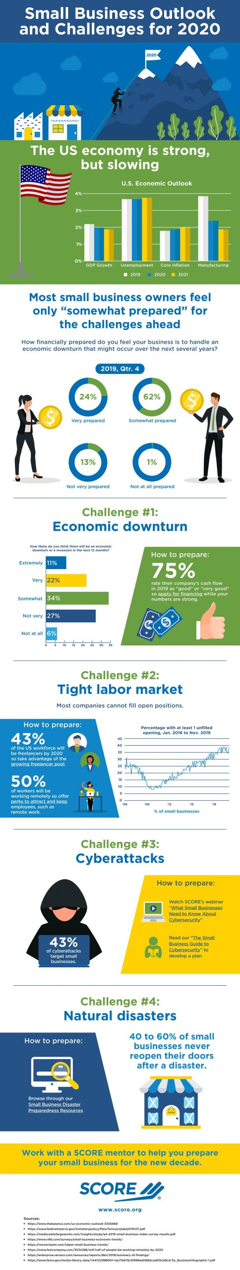 Small Business Outlook 2020