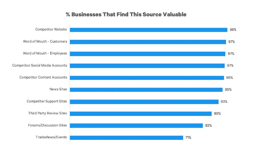 % Businesses That Find Thus Source Valuable
