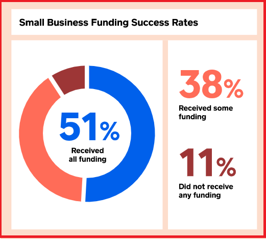 Small Business Funding Success Rates