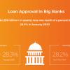 Biz2Credit Lending Index January 2020