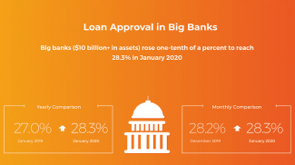 Biz2Credit Lending Index January 2020