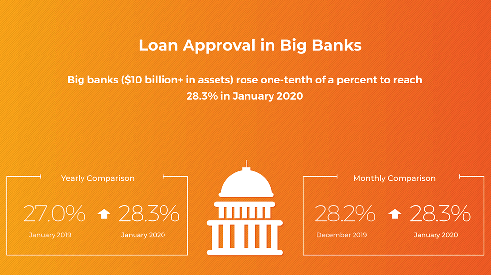 Big Bank Lending to Small Business Hits Record High