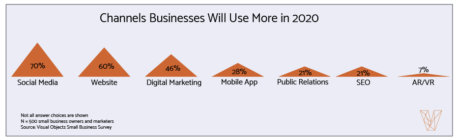 2020 Small Business Marketing Statistics