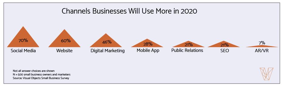 2020 Small Business Marketing Statistics