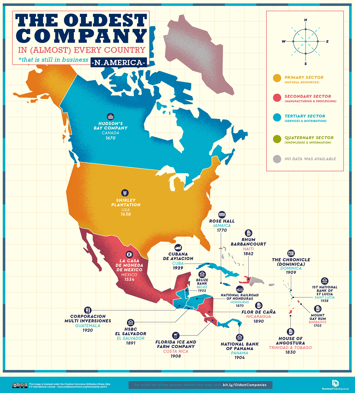 The Oldest Company in North America