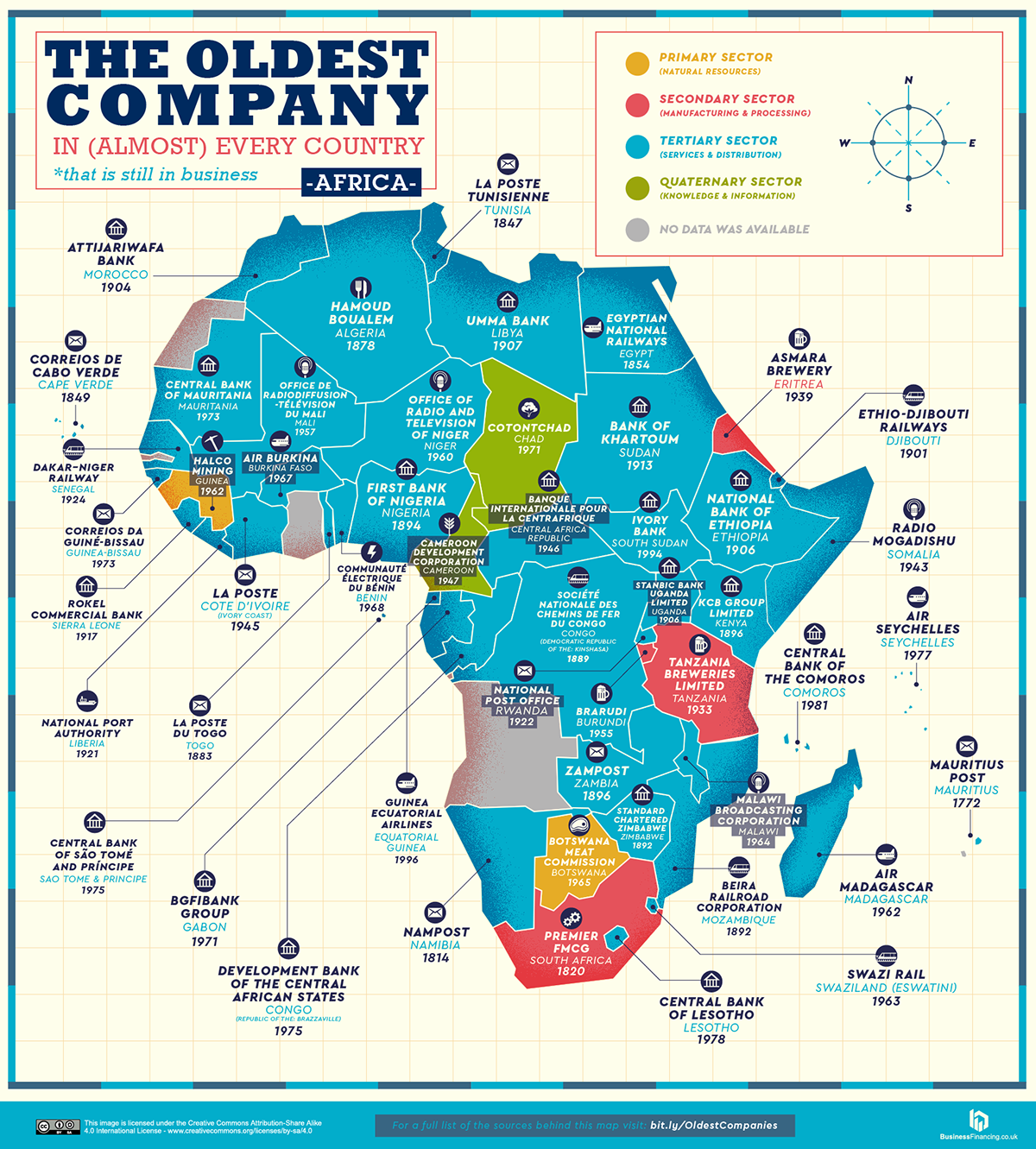 The Oldest Company in Africa