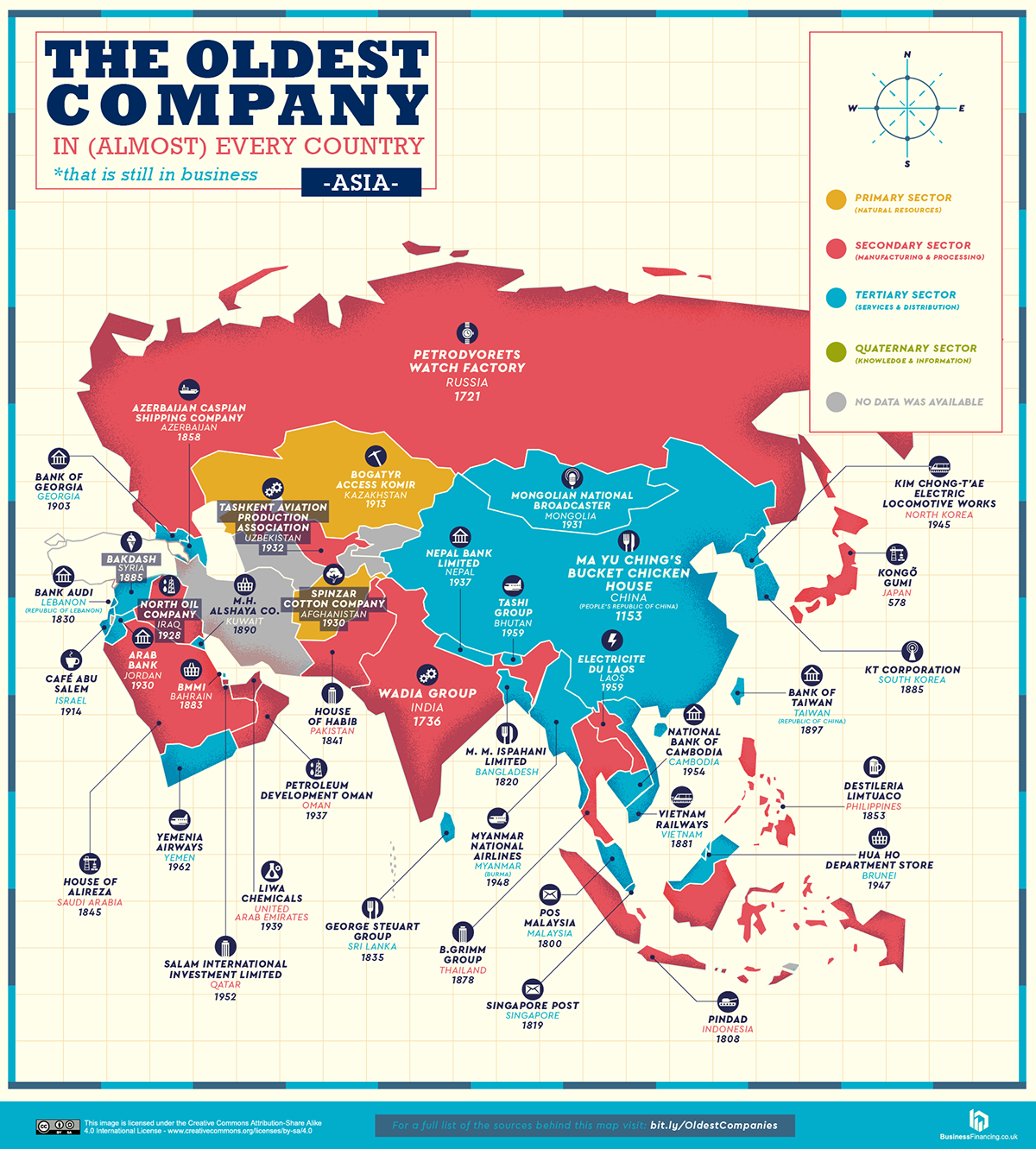 The Oldest Company in Asia