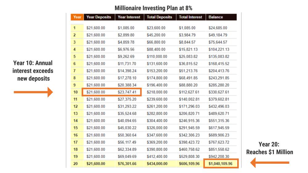Millionaire Investing Plan