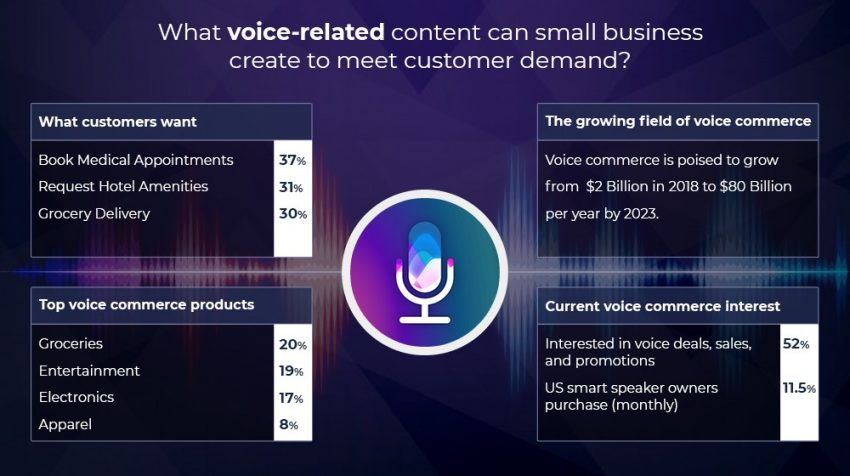 Voice Assistant Trends and Use Cases