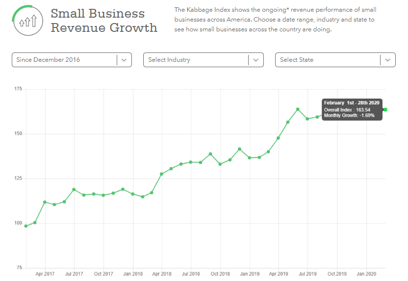 2020 Small Business Revenue Growth