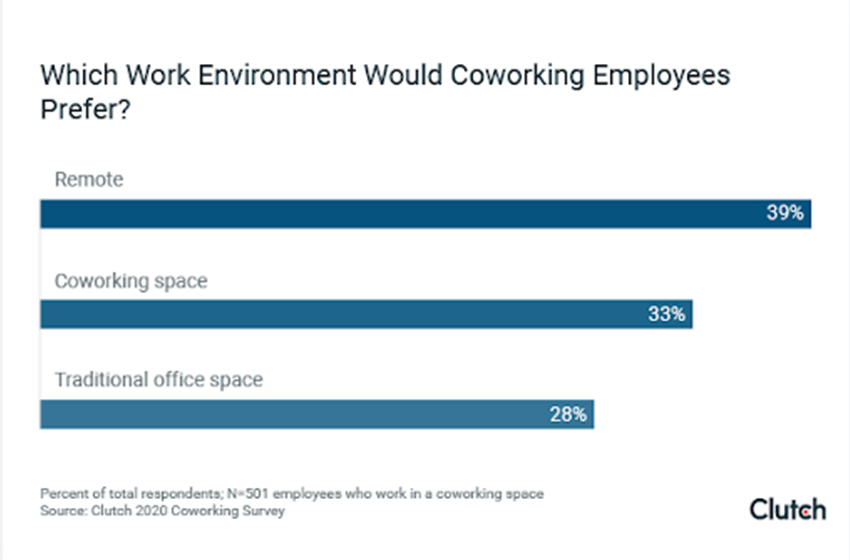 Coworking Challenges Survey Results