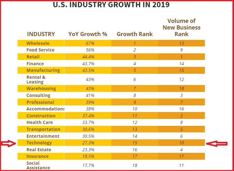 2019 Industry Growth Statistics