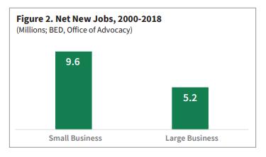 Sole Proprietor Small Business Statistics