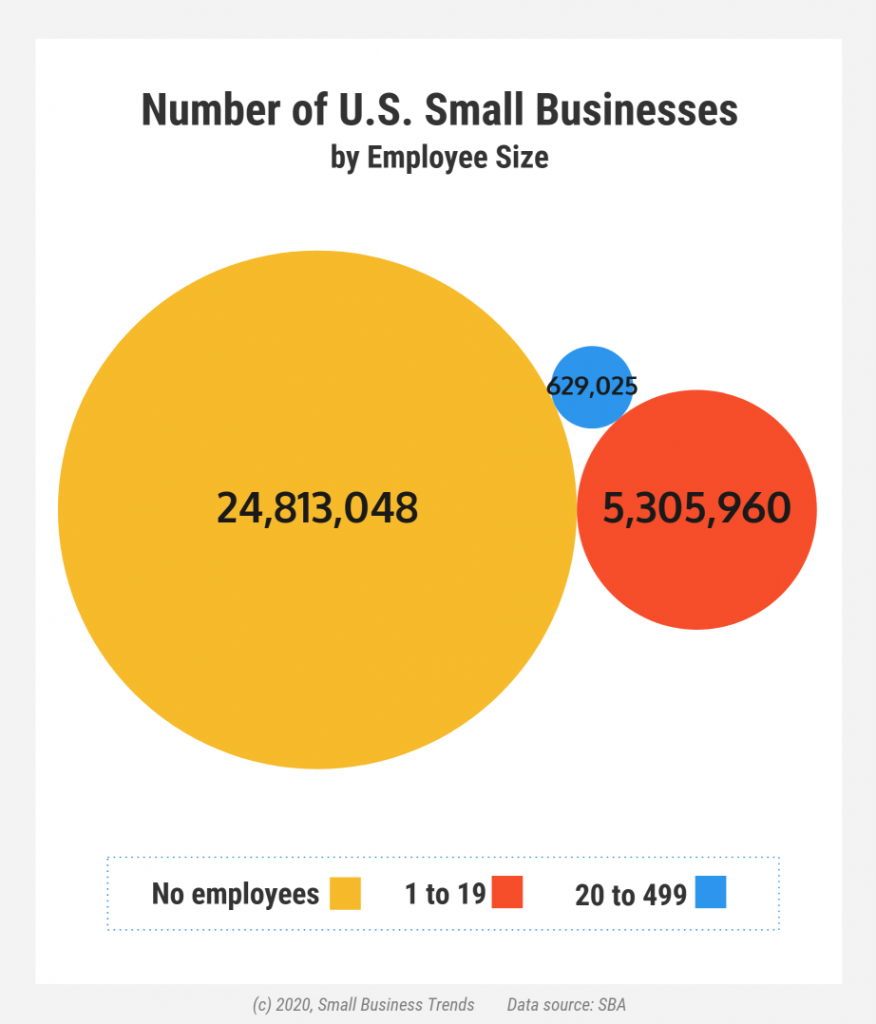 Number of small businesses by employee size