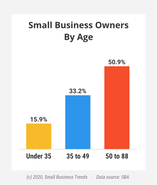 small business owners age