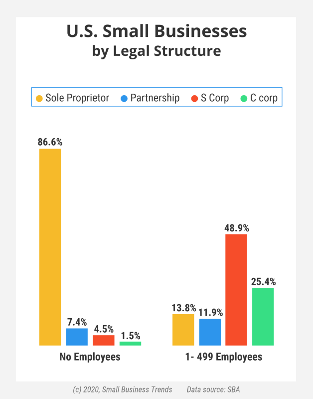 small businesses by legal entity structure