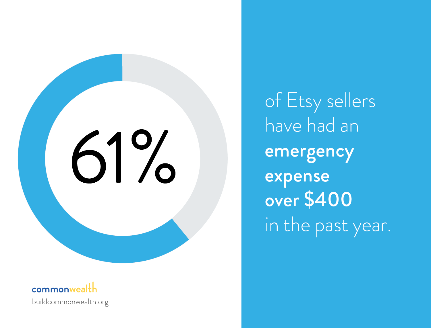 30% of Etsy Sellers Don't Save Emergency Funds