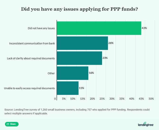 Paycheck Protections Program Statistics