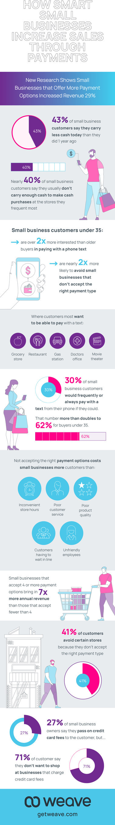 35% of Customers Will Use SMS Payments but Only 4% of Small Businesses Offer Option