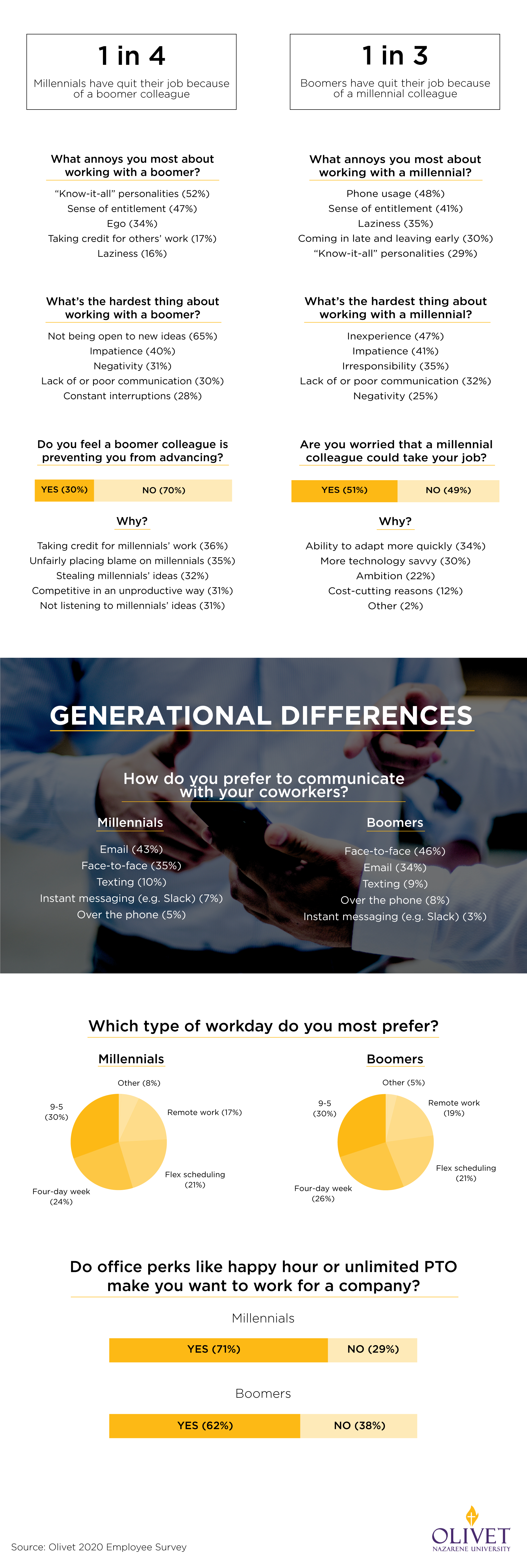 Generations in the Workplace Statistics