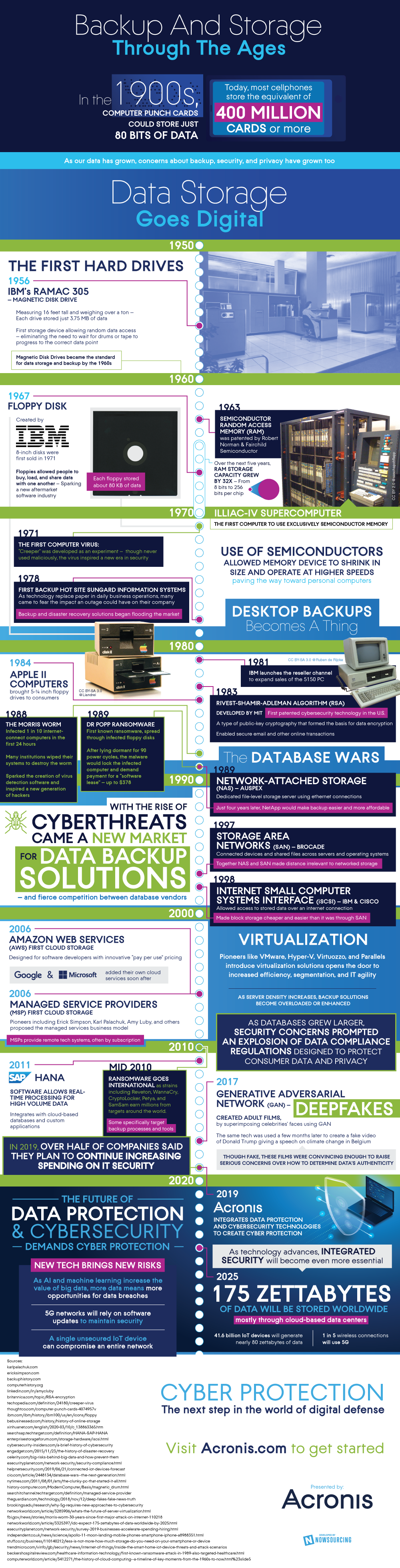 History of Backup and Storage