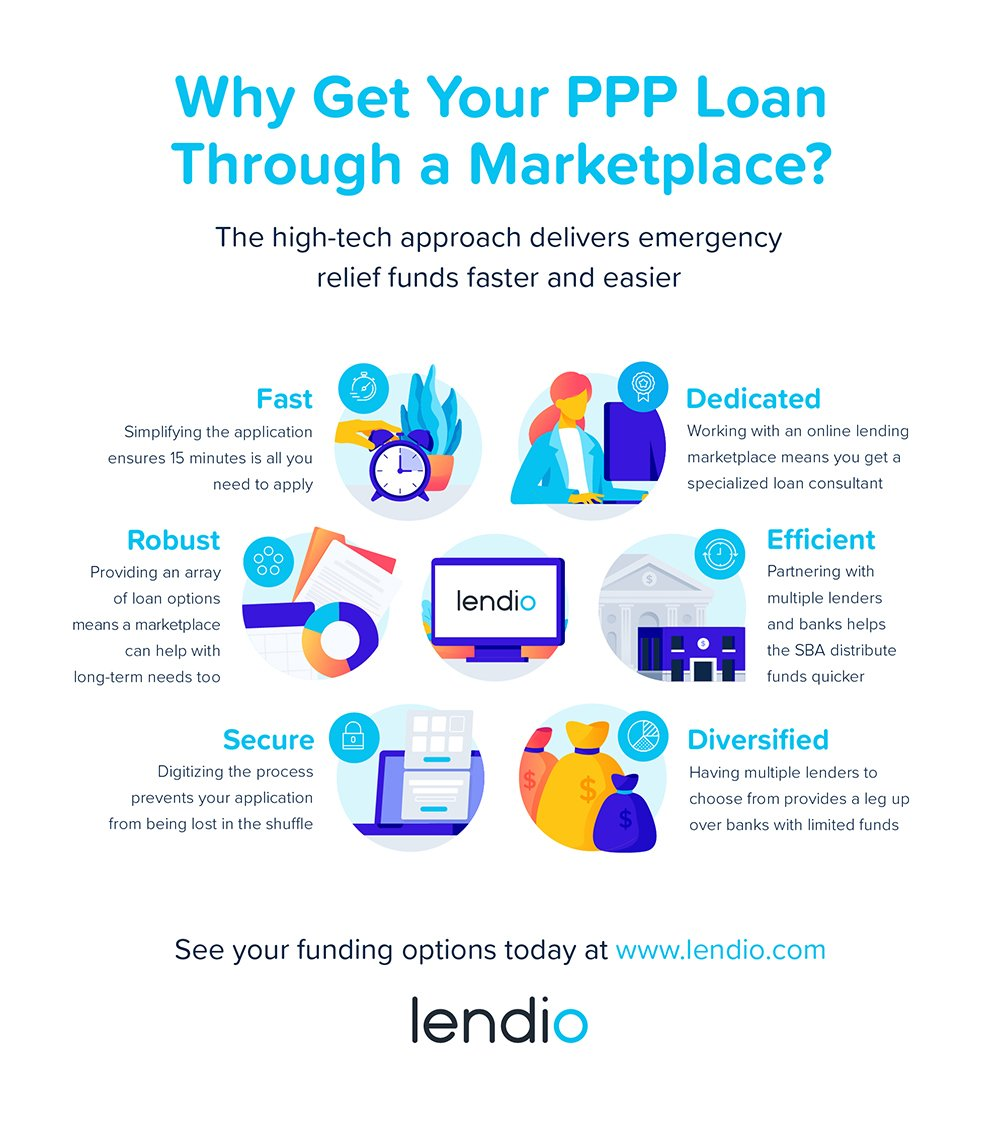 Why Use a Lending Marketplace for PPP Loans?