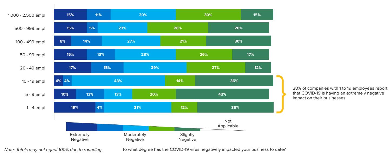 Impact of Coronavirus on Small Businesses