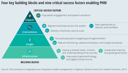Factors included in Population Health Management