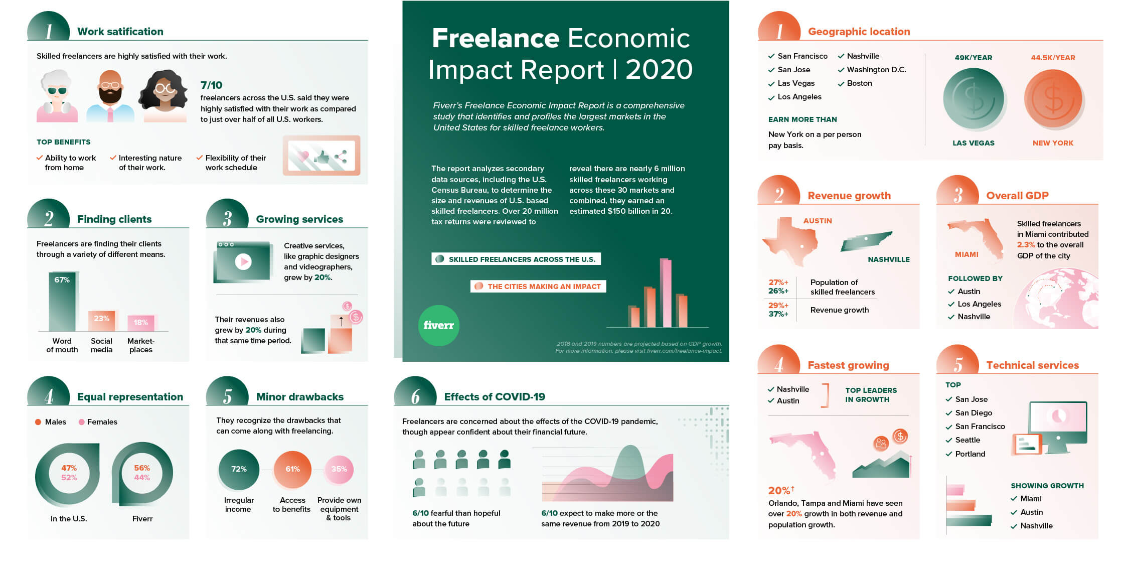 freelancer earnings in 2019