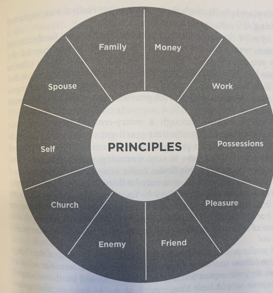 principles at the center wheel