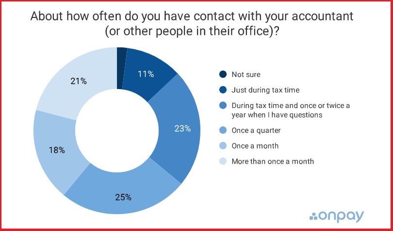 OnPay Business Accountant Survey