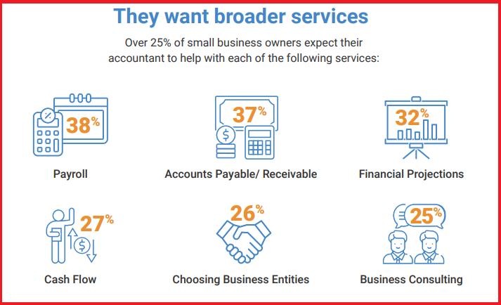 OnPay Business Accountant Survey